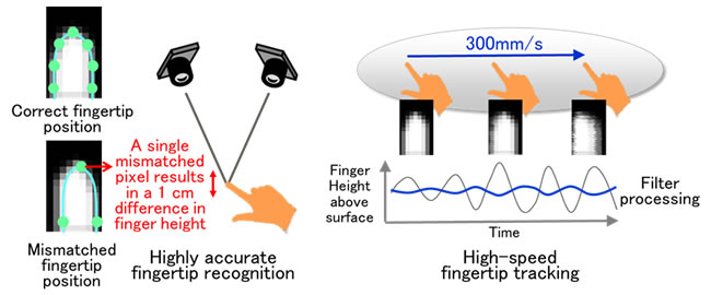 Figure 3: Accurate and rapid fingertip recognition technology