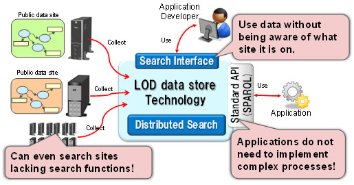 Figure 1: Overview of LOD data store technology