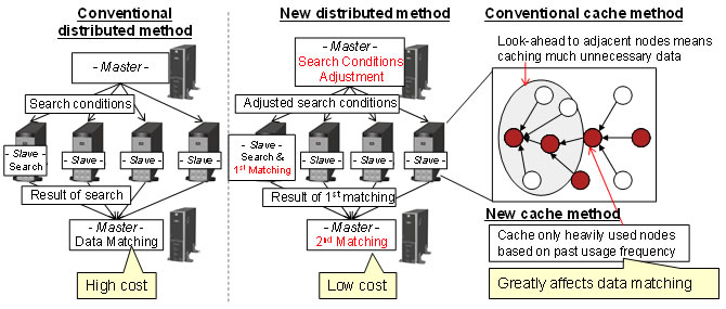 Figure 2: Overview of search algorithm