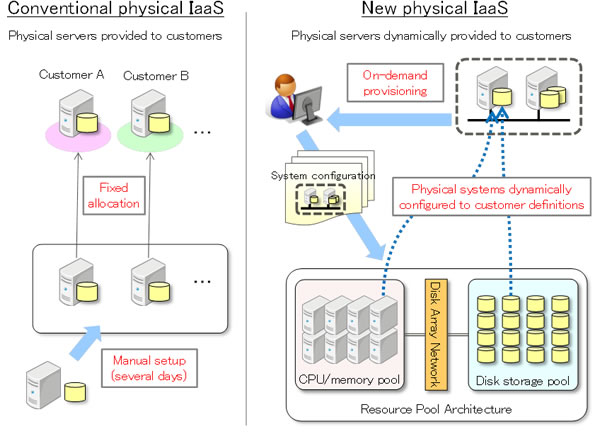 Figure: How conventional physical IaaS compares to the new physical IaaS technology