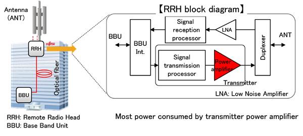 Figure 1: Mobile Phone Base Station Diagram