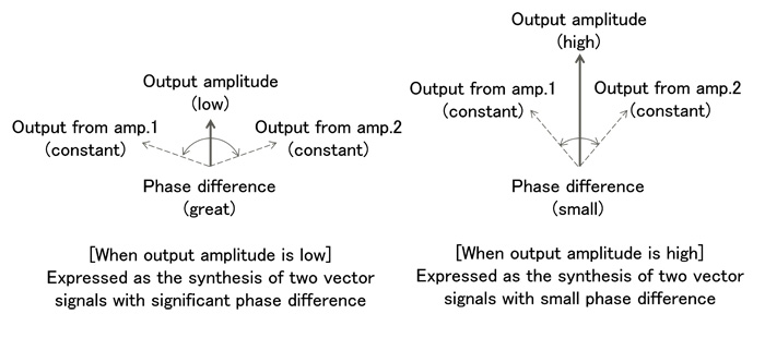 Figure 2: How Outphasing Works
