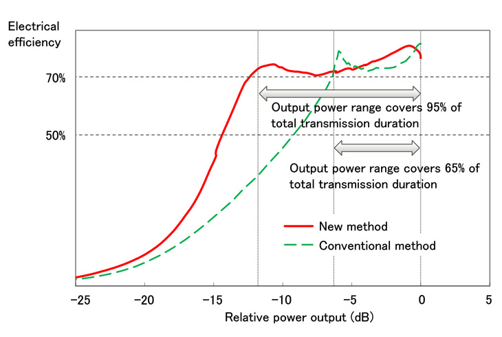 Figure 4: Electrical Efficiency Comparison between Conventional and New Methods