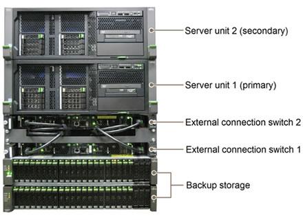 Fujitsu Enhances Lineup of Vertically Integrated Database Systems - Fujitsu Global
