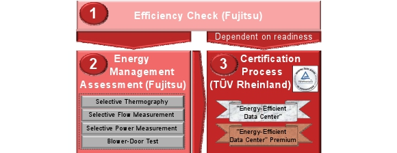 Facility Energy Certification banner
