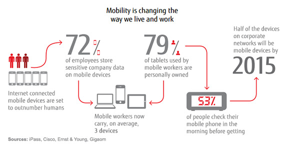 Mobility is changing the way we live and work - statistics from our White Book