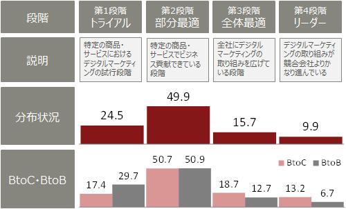 図2 デジタルマーケティング成熟度の分布状況と対象顧客による違い