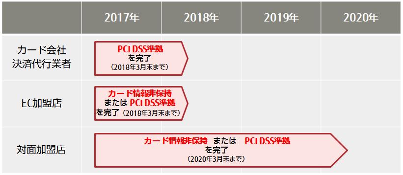 PCI DSS準拠の期間短縮と負荷軽...