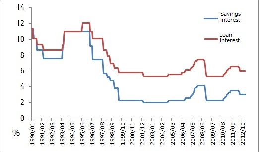 China S Annual Savings And Loan Interest Rates