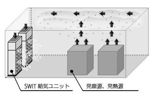 図2.SWITクリーンルームの概念図
