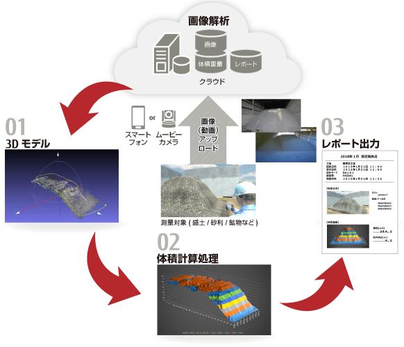 デジタル技術を活用した、原材料の在庫量計測のイメージ