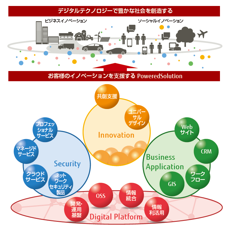 PoweredSolution体系図