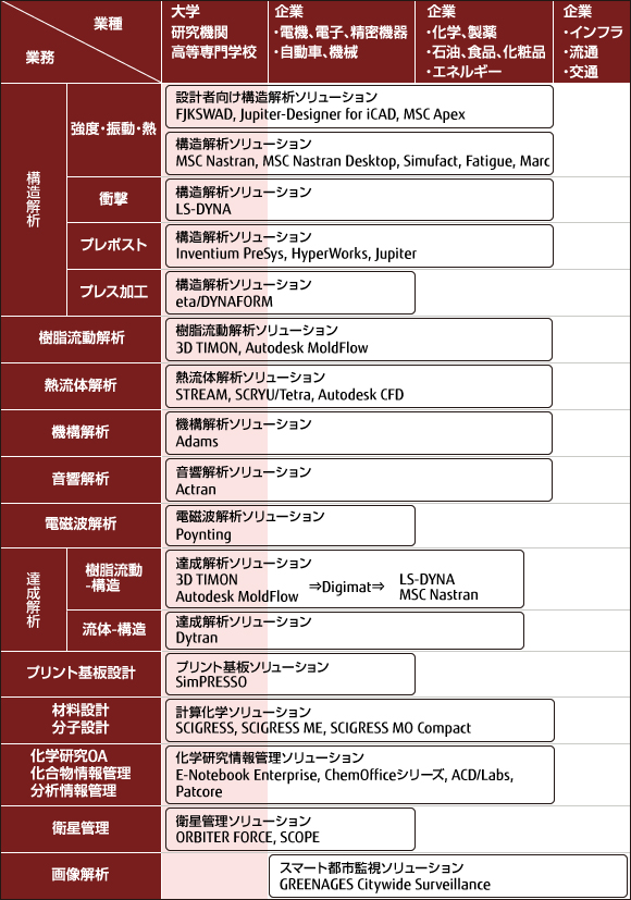 FUJITSU Technical Computing Solution マップ