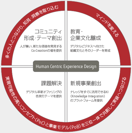 Human Centric Experience Design 実行リソース