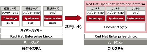 Red Hat OpenShift Container Platform対応ミドルウェアイメージ