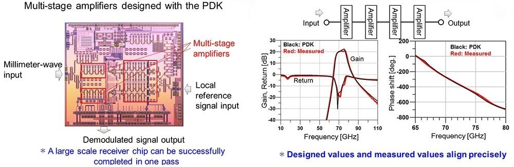 Multi-stage amplifiers designed with the PDK