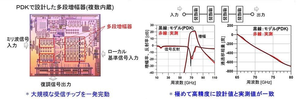 PDKで設計した多段増幅器