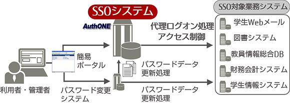 SSO環境構築