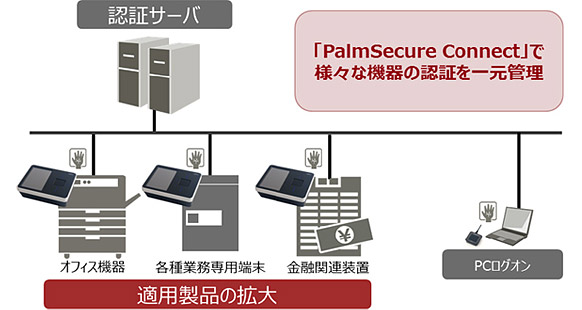 PalmSecure Connect利用イメージ