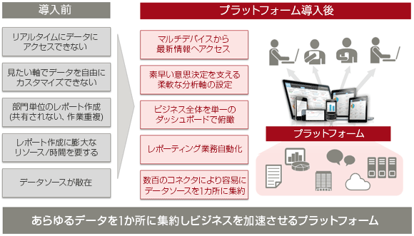 Business Management Platform powered by Domo,Inc. の導入メリット
