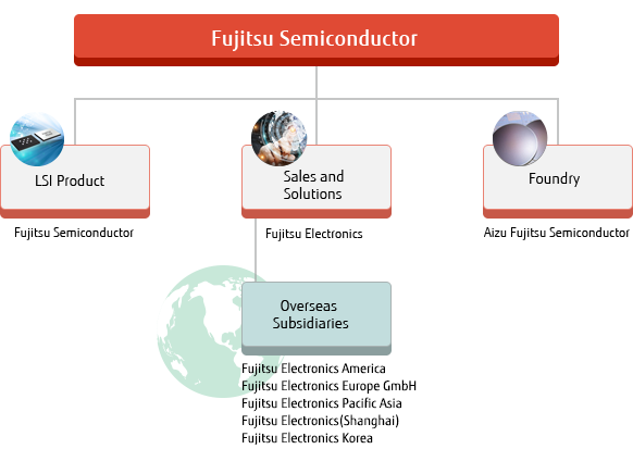 Organization chart of Fujitsu Semiconductor Group
