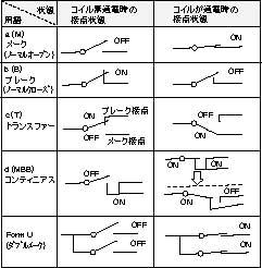 用語解説 : 富士通コンポーネント