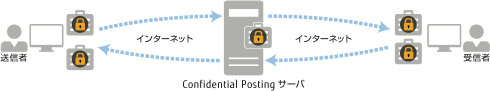 Confidential Postingとは