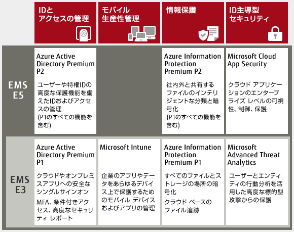 Enterprise Mobility + Security で提供される機能