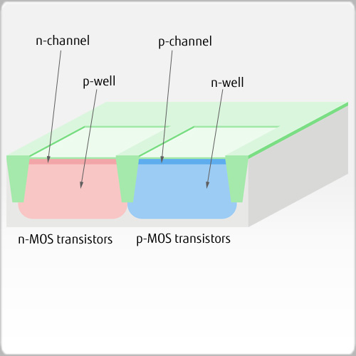 Well and channel formation