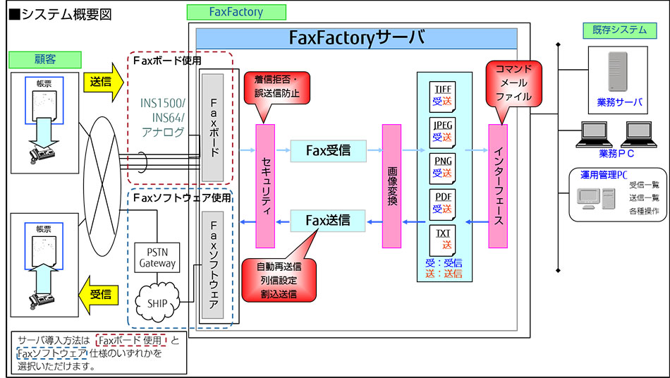 FaxFactoryの全体像