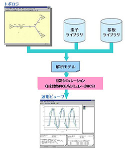 FTCP SignalAdviser 特長・主な機能