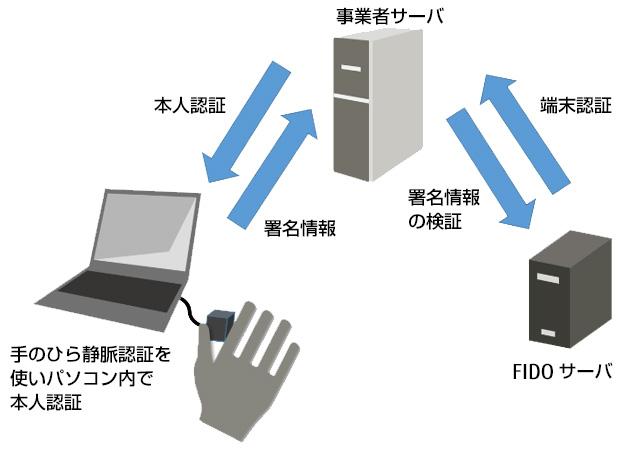 FIDO認証のイメージ