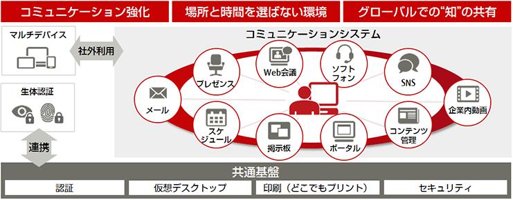 富士通が取り組むICTを活用した働き方改革、テレワーク勤務制度導入へ