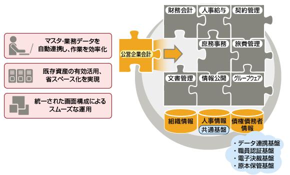 下水道事業への地方公営企業法の適用について