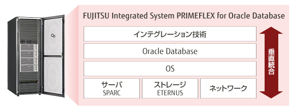 FUJITSU Integrated System PRIMEFLEX for Oracle Database