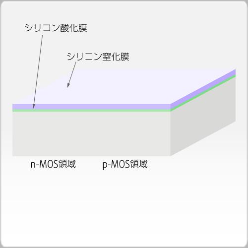 酸化+窒化膜成長