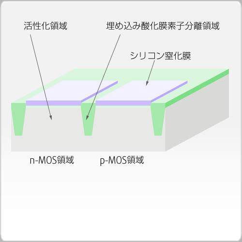 埋め込み酸化膜研磨