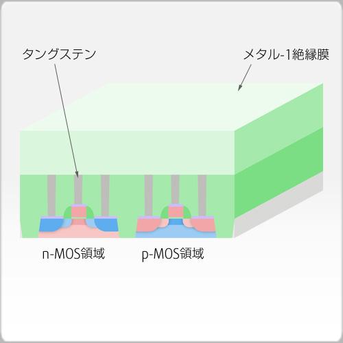 メタル-1絶縁膜成長