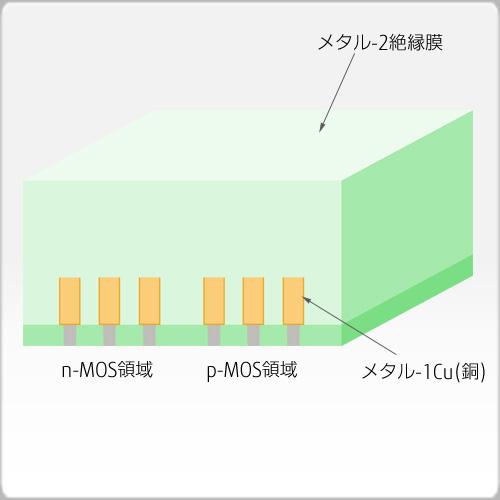 メタル-2絶縁膜成長