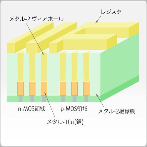 メタル-2トレンチレジストパターン形成