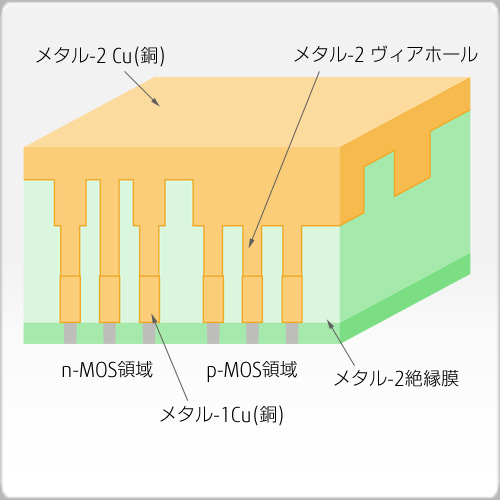 メタル-2Cu埋め込み