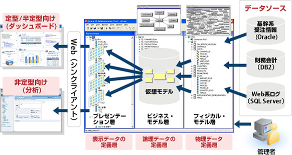 [図]Common Enterprise Information Model