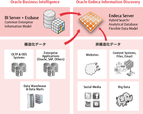 [図]Business Analytics の概略図