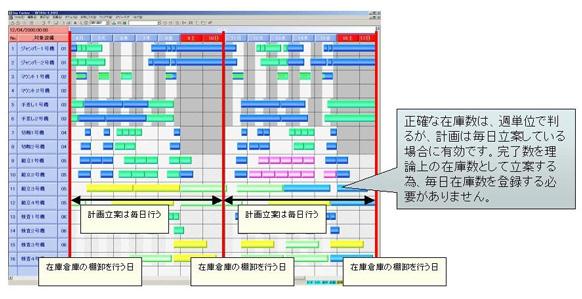 ラウンドロビン・スケジューリング - Round-robin scheduling