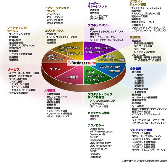 富士通が提供するオラクルソリューション(Oracle EBS)