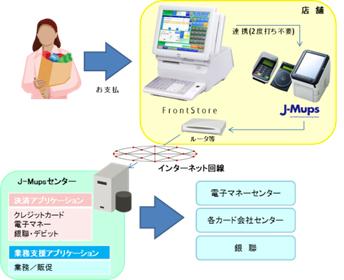 POSシステムとクラウド型マルチ決済システムの連携による快適なお支払環境を実現