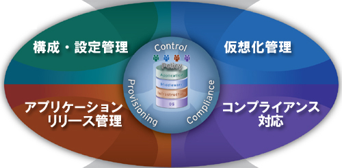 BMC BladeLogic Server Automation 機能説明図
