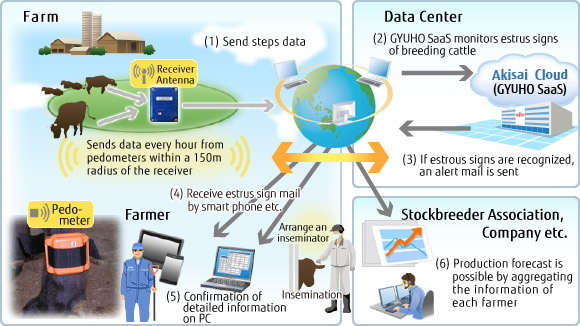 smart agriculture internet of things pdf