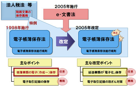 法 保存 電子 帳簿