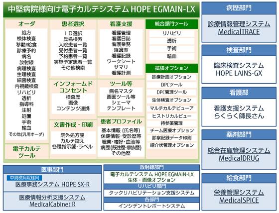 中堅病院様向け電子カルテシステム FUJITSU ヘルスケアソリューション HOPE EGMAIN-LX (ホープ/イージーメイン-エルエックス)